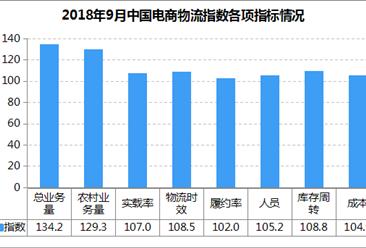 2018年9月中国电商物流市场分析:电商物流指数112.3点 需求连续回升