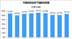 2018年9月中国物流业景气指数53.1%:金九银十拉动物流需求增长(附分析)