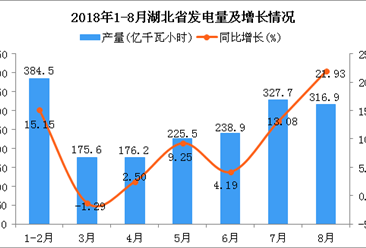2018年1-8月湖北省发电量为1845.3亿千瓦小时 同比增长10.56%
