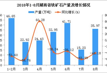 2018年1-8月湖南省铁矿石产量为219.86万吨 同比下降49.27%