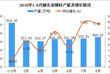 2018年1-8月湖北省钢材产量为2460.14万吨 同比增长0.95%