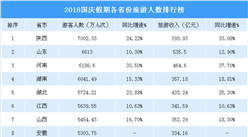 2018國慶全國各省市旅游人數排行榜:陜西省7000萬居首  山東/河南分列二三(表)