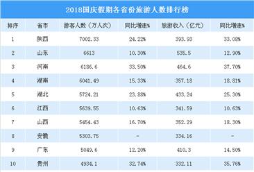 2018国庆全国各省市旅游人数排行榜:陕西省7000万居首  山东/河南分列二三(表)
