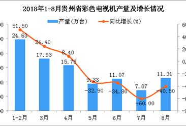 2018年1-8月贵州省彩色电视机产量及增长情况分析(附图)
