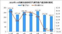 2018年1-8月湖北省空调产量及增长情况分析:同比增长10.83%