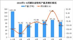 2018年1-8月湖北省饮料产量同比下降9.4%