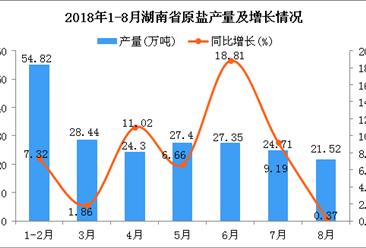2018年1-8月湖南省原盐产量为208.54万吨 同比增长4.75%