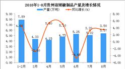 2018年1-8月贵州省辣椒制品产量为36.76万吨 同比增长1.7%