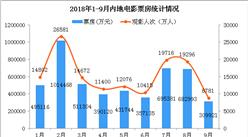 2018年1-9月全国电影市场数据分析: 单月票房30.99亿 环比大降54.62%(附图表)