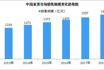森马成为全球第二大童装公司?2018年中国童装行业市场规模将达1660亿(图)