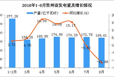 2018年1-8月贵州省发电量为1288.96亿千瓦时 同比增长6.09%