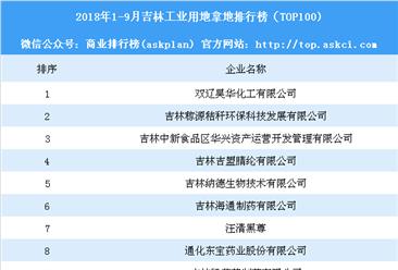 产业地产情报:2018年1-9月吉林工业用地拿地排行榜(TOP100)