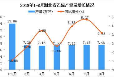 2018年1-8月湖北省乙烯产量为58.15万吨 同比增长0.61%