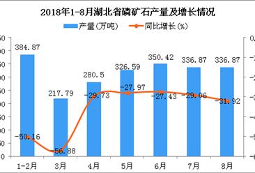 2018年1-8月湖北省磷矿石产量为2233.91万吨 同比下降37.64%