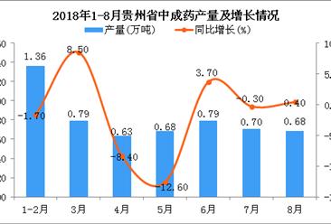 2018年1-8月贵州省中成药产量为5.63万吨 同比下降2.5%