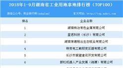 产业地产情报:2018年1-9月湖南工业用地拿地排行榜(TOP100)