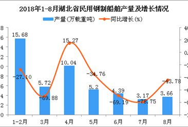 2018年1-8月湖北省民用钢制船舶产量及增长情况分析(附图)