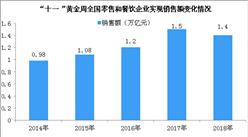國慶7天四川零售和餐飲企業實現銷售額約405億 同比增長11.3%