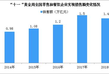 国庆7天四川零售和餐饮企业实现销售额约405亿 同比增长11.3%