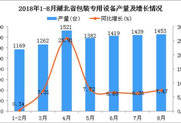 2018年1-8月湖北省包装专用设备产量同比增长8.76%