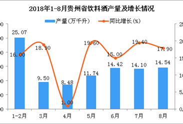 2018年1-8月贵州省饮料酒产量为97.85万千升 同比增长18.7%