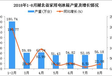 2018年1-8月湖北省冰箱产量为517.35万台 同比增长59.96%(附图)