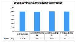 2018年9月中国大宗商品指数101.9%:结束四连跌 触底反弹