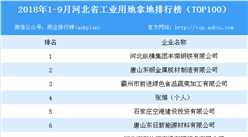 产业地产情报:2018年1-9月河北省工业用地拿地排行榜(TOP100)