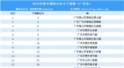 2018年中国综合实力千强镇广东省排名:佛山南海区狮山镇第一(附榜单)