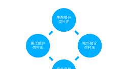 实施乡村振兴战略 分类推进四类村庄发展(图)