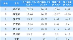 2018年10月9日全国各省市生猪价格排行榜:浙江生猪价格最高(附排名)