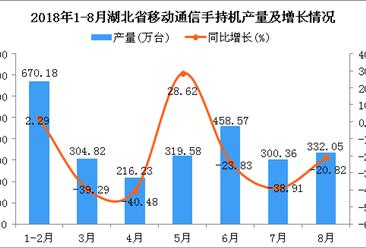 2018年1-8月湖北省手机产量及增长情况分析:同比下降20.73%