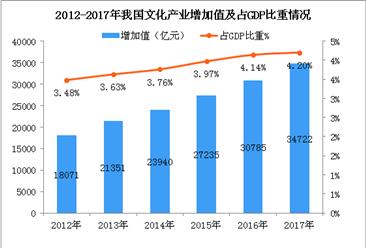 2017年中国文化产业增加值达超3.47万亿  占GDP比重4.2%(附图表)