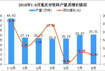 2018年1-8月重庆市饮料产量同比增长3.56%(附图)
