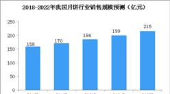 消费升级月饼市场整体回升  2022年月饼行业消费规模有望突破200亿元(图)