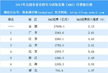 2017年全国各省市研发投入排行榜:广东总量最大 北京强度最大(附榜单)