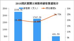 2018國慶假期云南旅游數據統計:接待游客超2200萬 收入增長40.6%(圖)