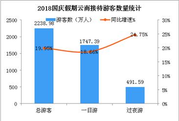 2018国庆假期云南旅游数据:接待游客超2200万 收入增长40.6%(图)