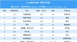 2018年胡润百富服装纺织行业排行榜(附榜单)