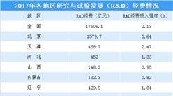 2017年各省市研究与试验发展经费投入排行榜:广东/江苏/山东位列前三