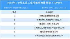 产业地产情报:2018年1-9月东莞工业用地拿地排行榜(TOP10)