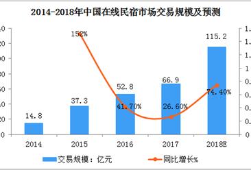 2018年中國在線民宿市場規模將達到115億元  同比增長74.4%