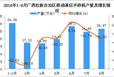 2018年1-8月广西壮族自治区手机产量及增长情况分析:同比下降64.99%