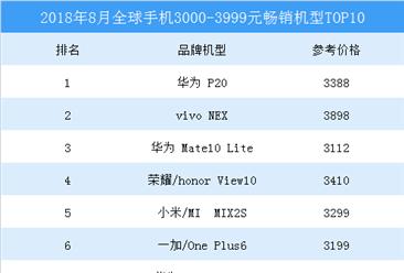 2018年8月全球3000-3999元畅销手机机型排行榜TOP10