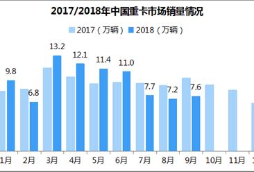 """""""金九""""也难转颓势!9月重卡市场销量7.6万辆 同比下滑25%"""