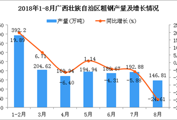 2018年1-8月广西壮族自治区粗钢产量同比增长0.01%(附图)