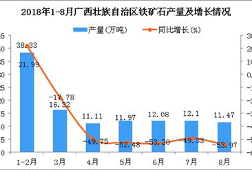 2018年1-8月广西壮族自治区铁矿石产量为113.38万吨 同比下降34.53%