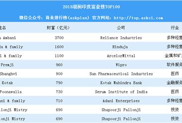 2018胡润印度富豪榜TOP100:孟买盛产富豪 印度医药富豪最多(附完整榜单)