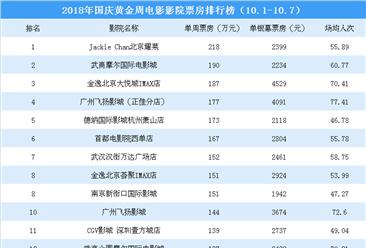 2018年国庆档各影院电影票房排行榜:9影院票房超150万(10.1-10.7)