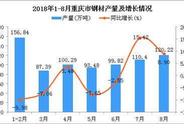 2018年1-8月重庆市钢材产量为768.44万吨 同比下降0.83%